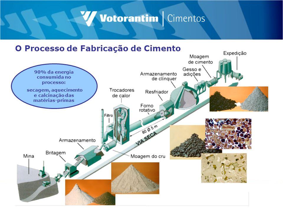 90% da energia consumida no processo: secagem, aquecimento e calcinação das matérias-primas O Processo de Fabricação de Cimento