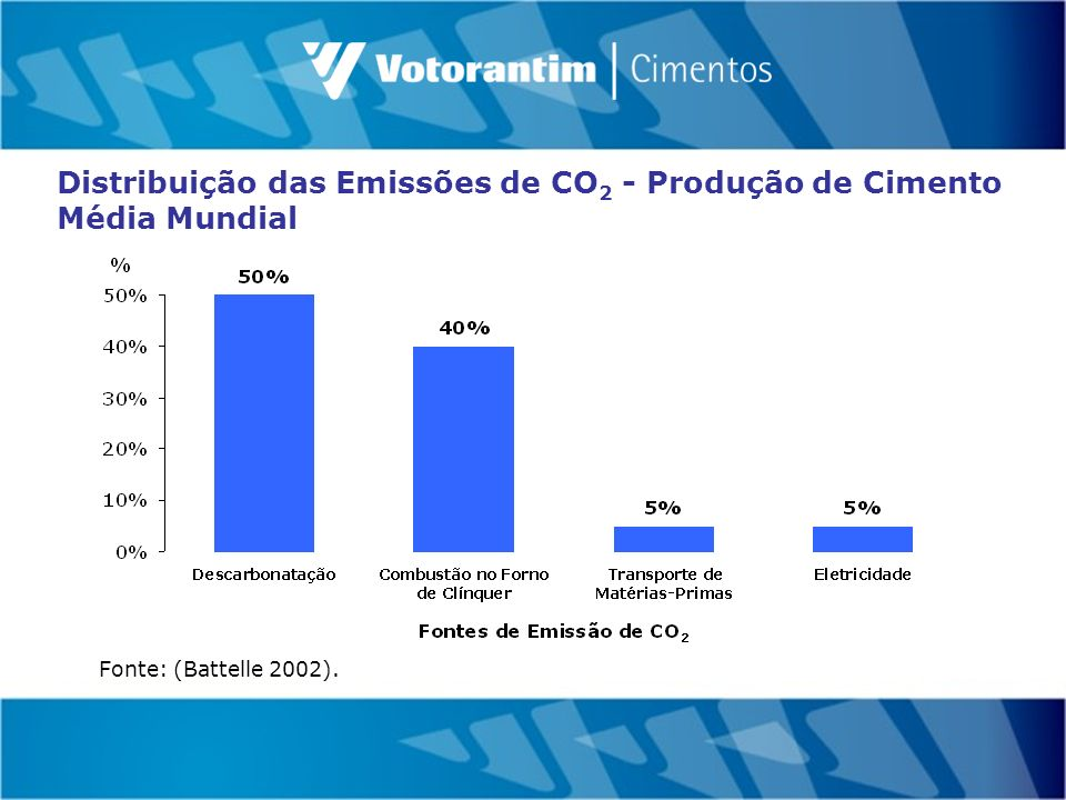 Fonte: (Battelle 2002). Distribuição das Emissões de CO 2 - Produção de Cimento Média Mundial