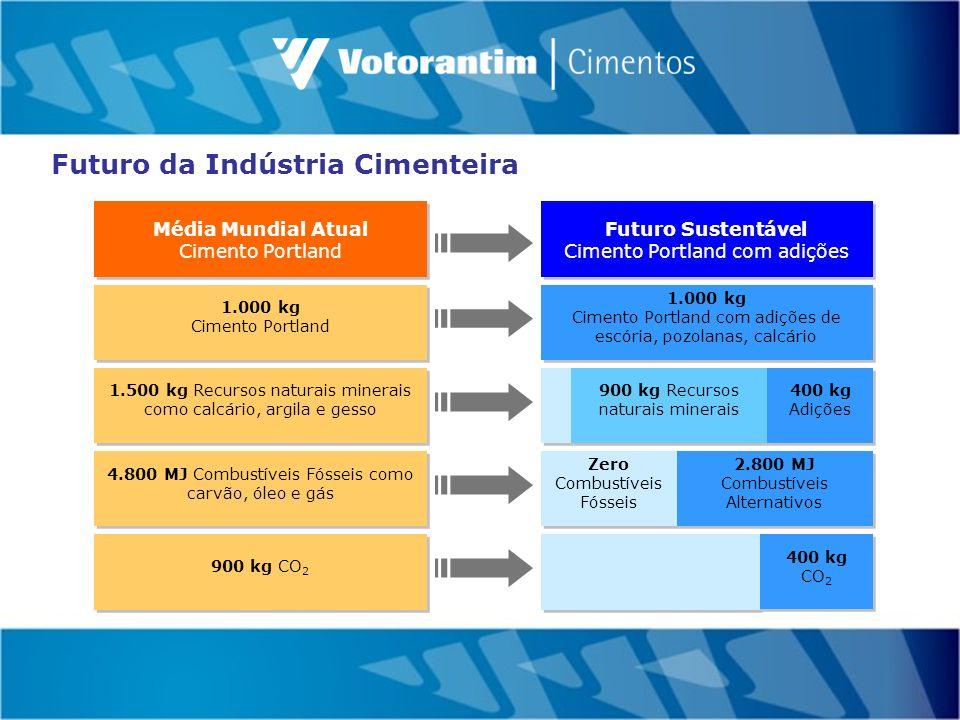 Co-processamento VC – Consolidado Brasil Volume de Queima