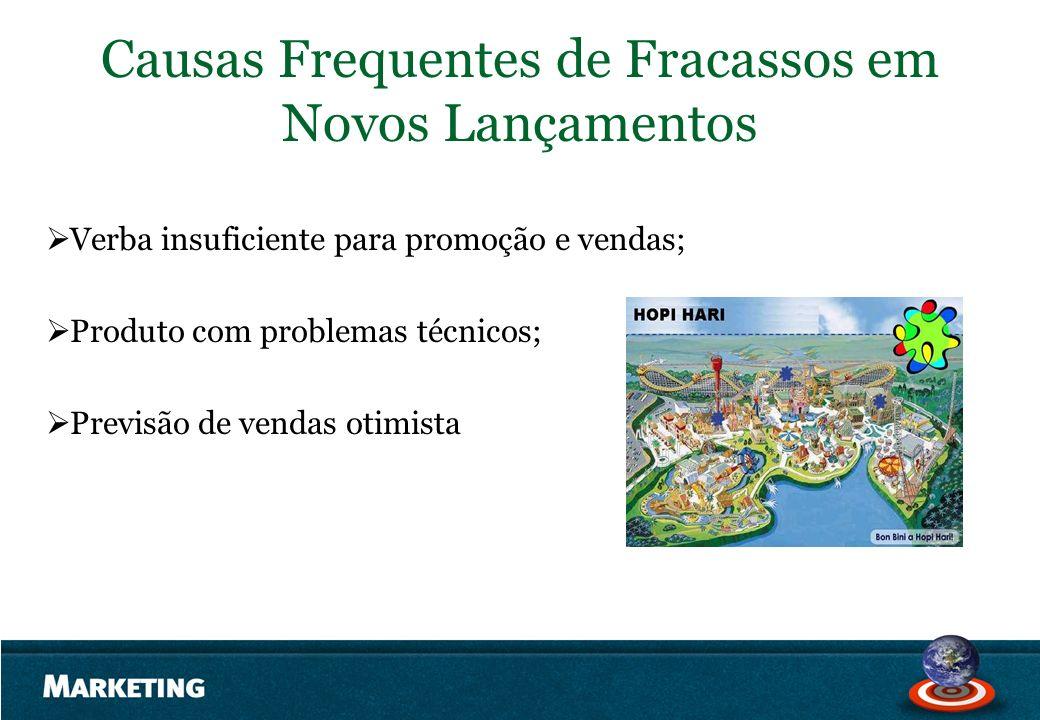 Causas Frequentes de Fracassos em Novos Lançamentos Verba insuficiente para promoção e vendas; Produto com problemas técnicos; Previsão de vendas otim