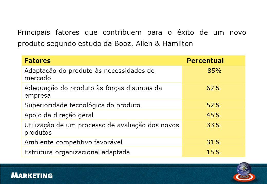 Principais fatores que contribuem para o êxito de um novo produto segundo estudo da Booz, Allen & Hamilton Fatores Percentual Adaptação do produto às