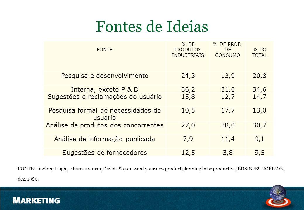 Fontes de Ideias FONTE % DE PRODUTOS INDUSTRIAIS % DE PROD. DE CONSUMO % DO TOTAL Pesquisa e desenvolvimento24,313,920,8 Interna, exceto P & D36,231,6