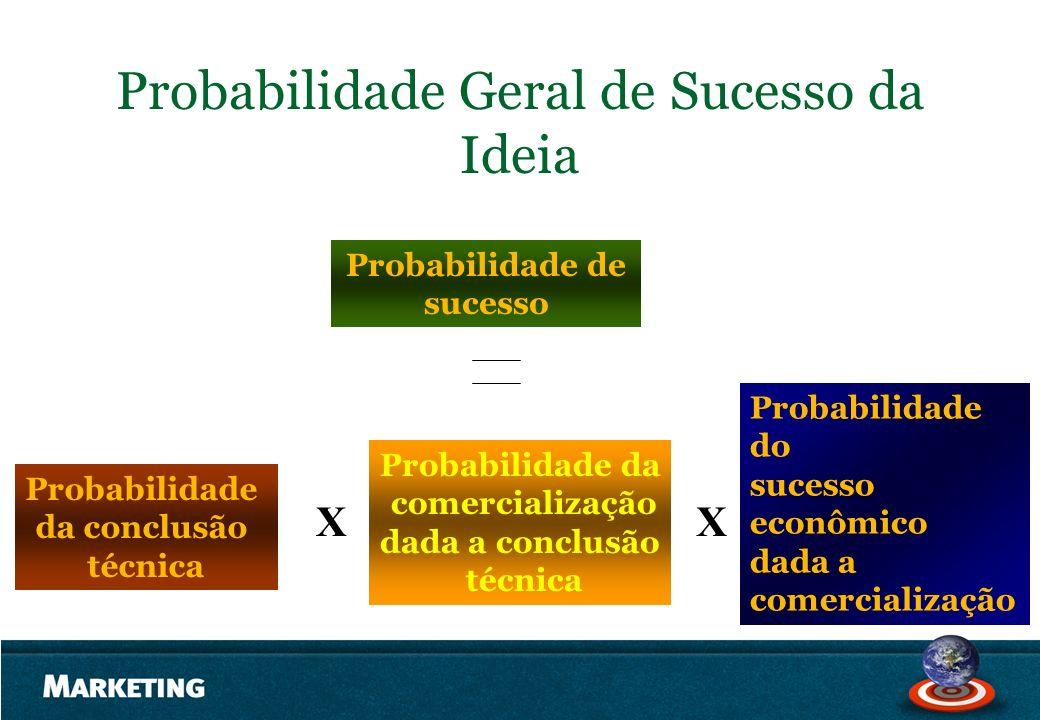 Probabilidade Geral de Sucesso da Ideia Probabilidade de sucesso Probabilidade da conclusão técnica XX Probabilidade da comercialização dada a conclus