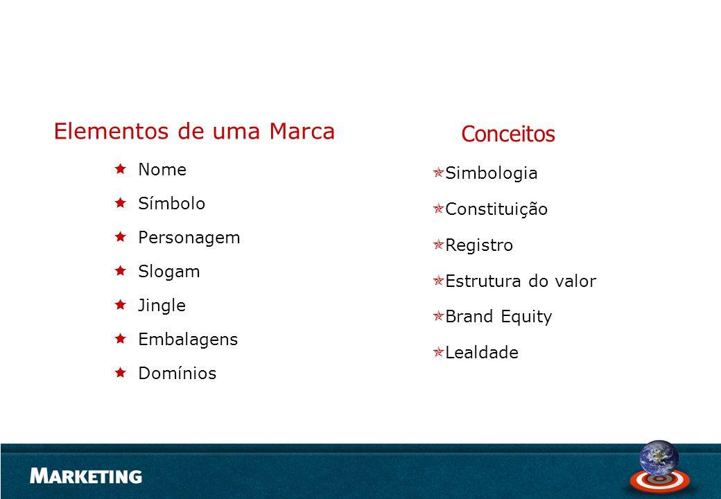 Nome Símbolo Personagem Slogam Jingle Embalagens Domínios Elementos de uma Marca Conceitos Simbologia Constituição Registro Estrutura do valor Brand E