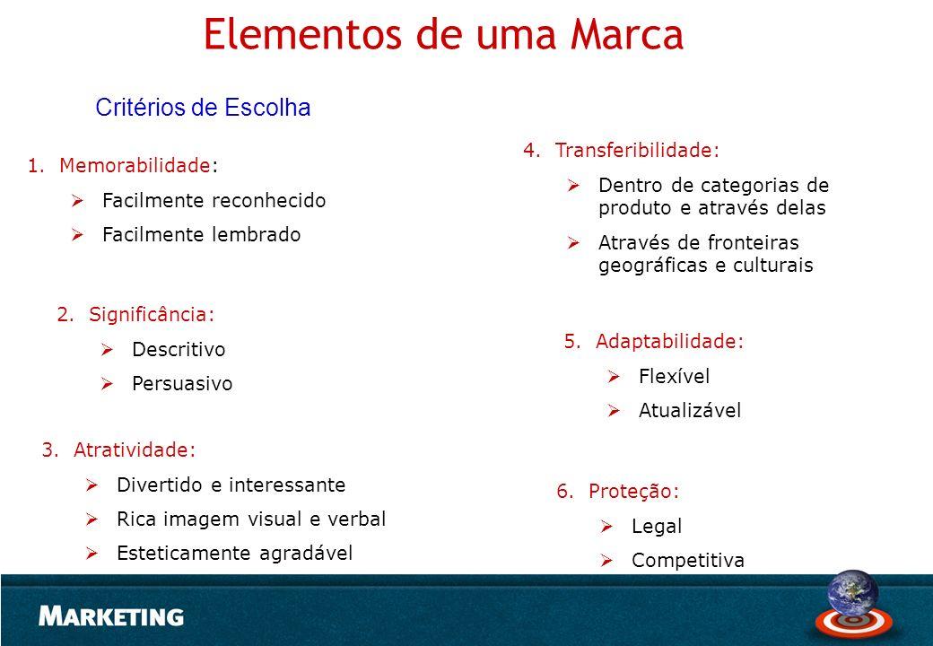Elementos de uma Marca 1.Memorabilidade: Facilmente reconhecido Facilmente lembrado Critérios de Escolha 4.Transferibilidade: Dentro de categorias de