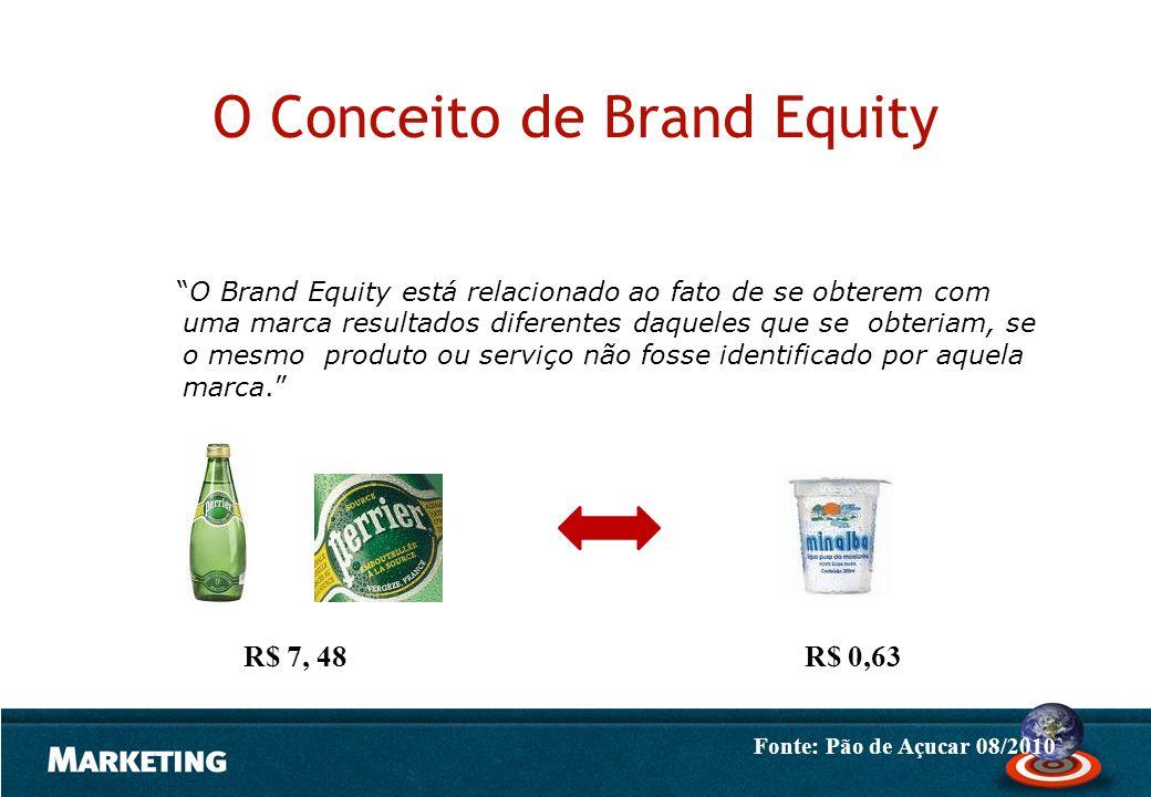 O Conceito de Brand Equity O Brand Equity está relacionado ao fato de se obterem com uma marca resultados diferentes daqueles que se obteriam, se o me