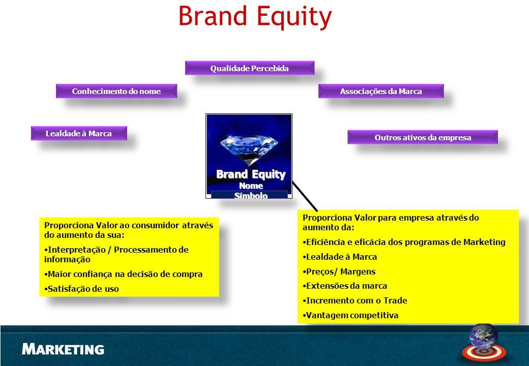 Conhecimento do nome Lealdade à Marca Associações da Marca Qualidade Percebida Outros ativos da empresa Proporciona Valor ao consumidor através do aum