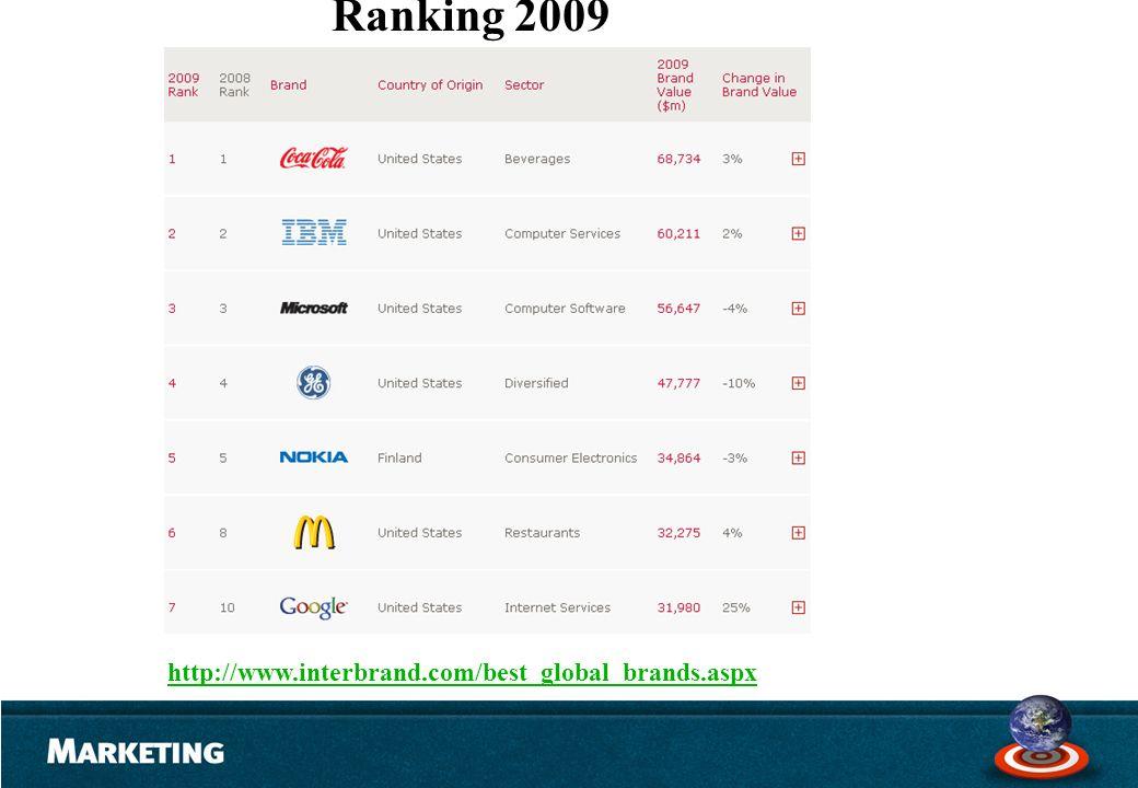 . http://www.interbrand.com/best_global_brands.aspx Ranking 2009