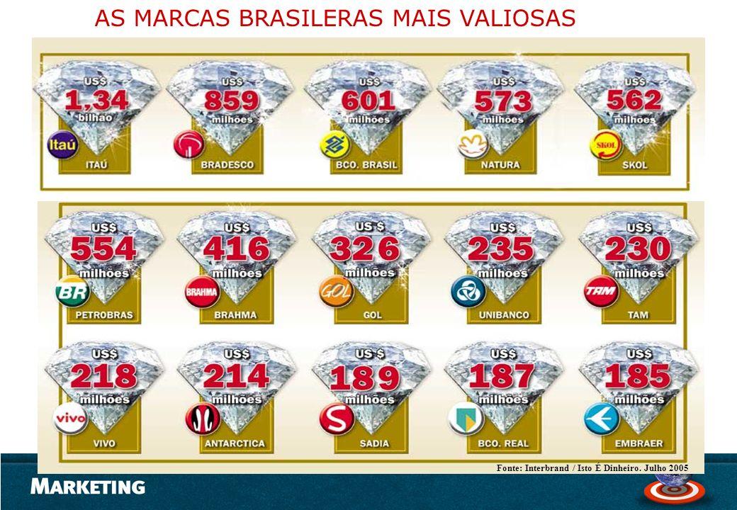 Fonte: Interbrand / Isto É Dinheiro. Julho 2005 AS MARCAS BRASILERAS MAIS VALIOSAS