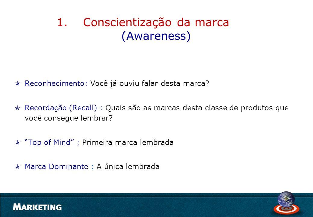 1.Conscientização da marca (Awareness) Reconhecimento: Você já ouviu falar desta marca? Recordação (Recall) : Quais são as marcas desta classe de prod