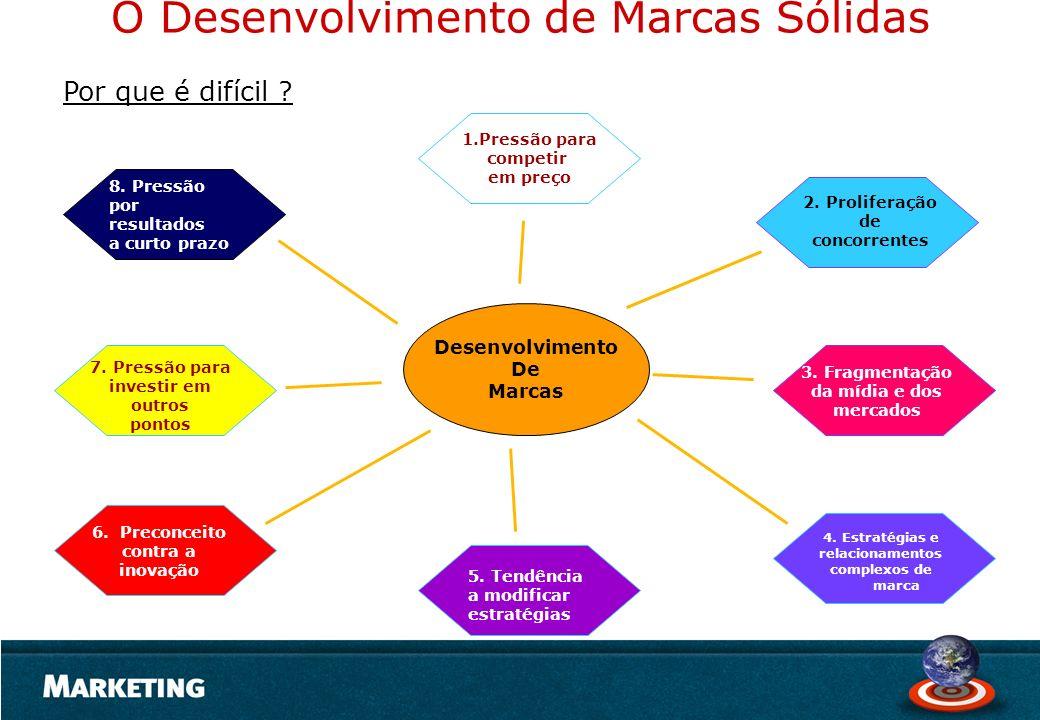 O Desenvolvimento de Marcas Sólidas Desenvolvimento De Marcas 1.Pressão para competir em preço 8. Pressão por resultados a curto prazo 2. Proliferação
