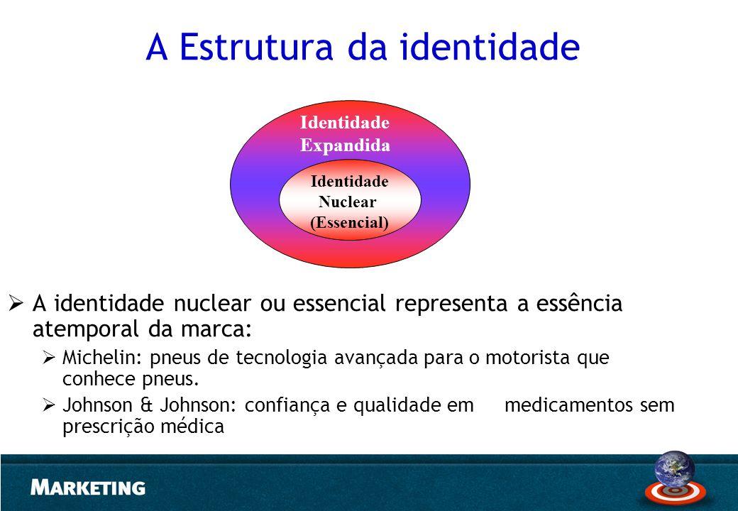 A Estrutura da identidade A identidade nuclear ou essencial representa a essência atemporal da marca: Michelin: pneus de tecnologia avançada para o mo