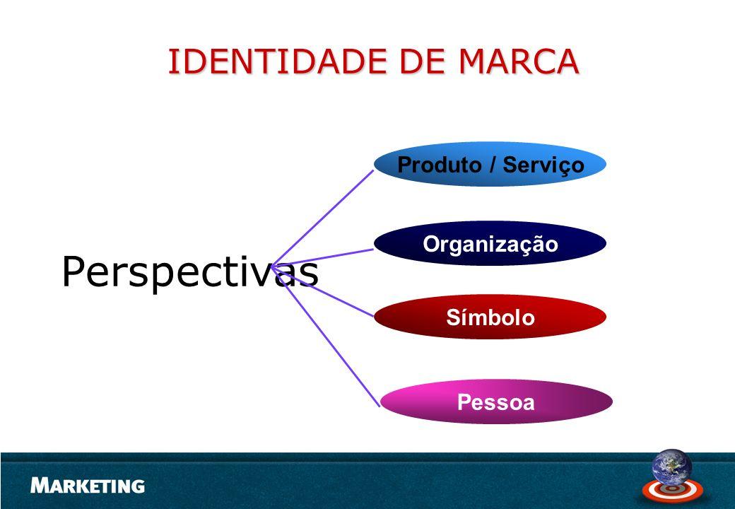 Perspectivas Produto / Serviço Organização Símbolo Pessoa IDENTIDADE DE MARCA