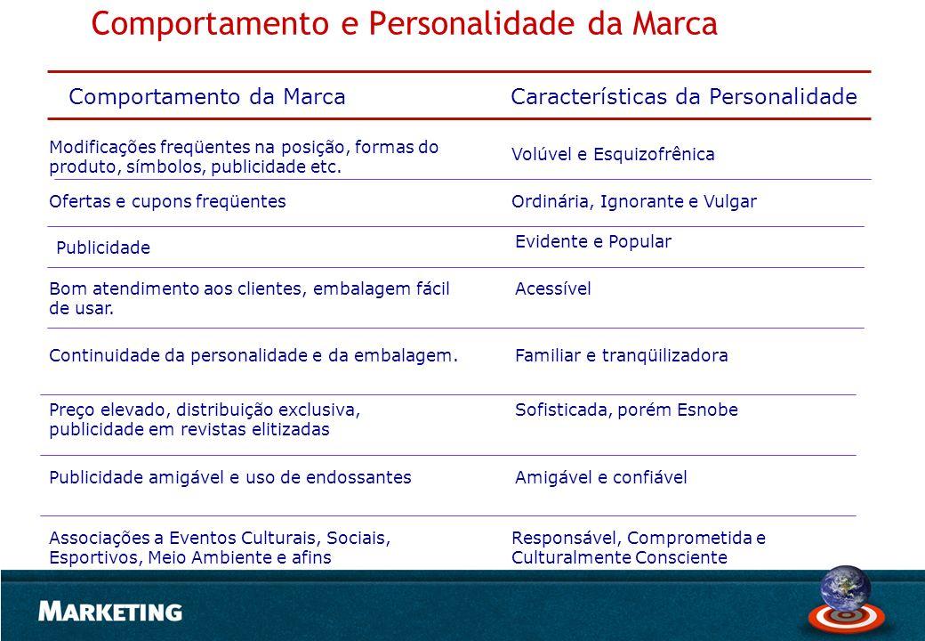 Comportamento e Personalidade da Marca Comportamento da MarcaCaracterísticas da Personalidade Modificações freqüentes na posição, formas do produto, s