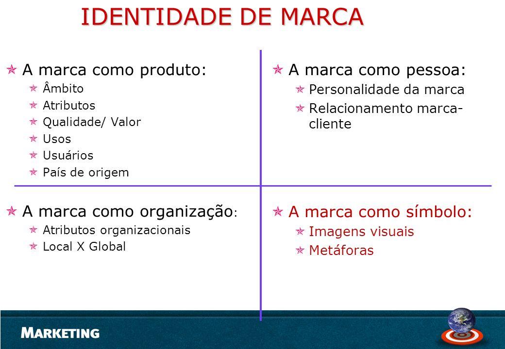 IDENTIDADE DE MARCA A marca como produto: Âmbito Atributos Qualidade/ Valor Usos Usuários País de origem A marca como organização : Atributos organiza
