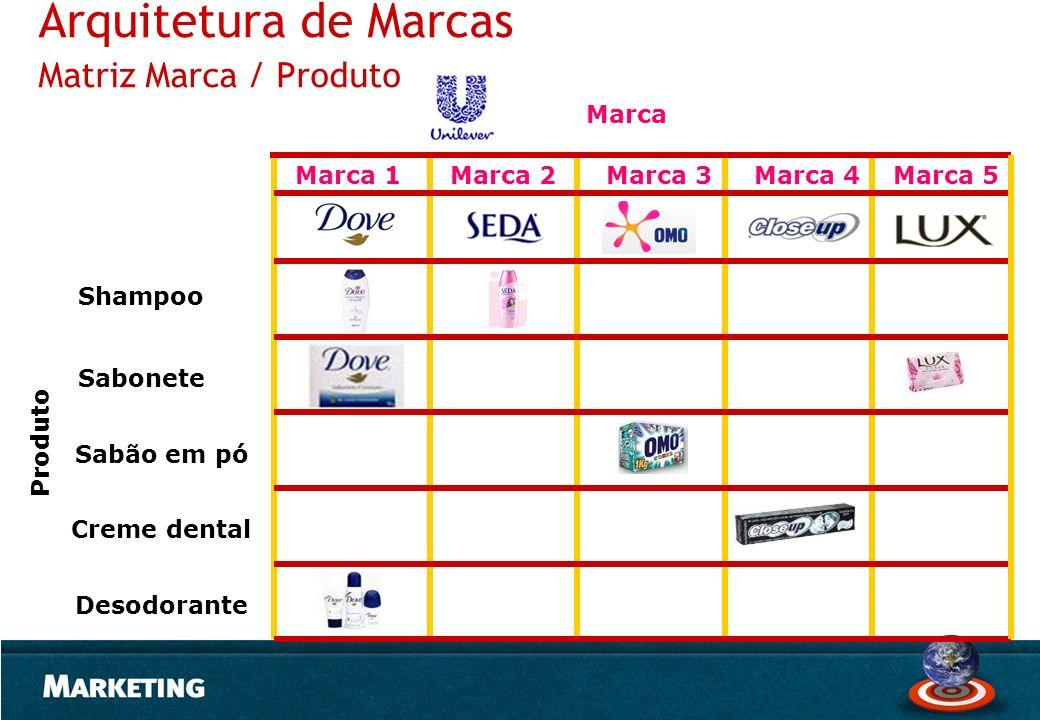 Arquitetura de Marcas Matriz Marca / Produto Produto Sabonete Shampoo Sabão em pó Creme dental Desodorante Marca Marca 1Marca 2Marca 3Marca 4Marca 5
