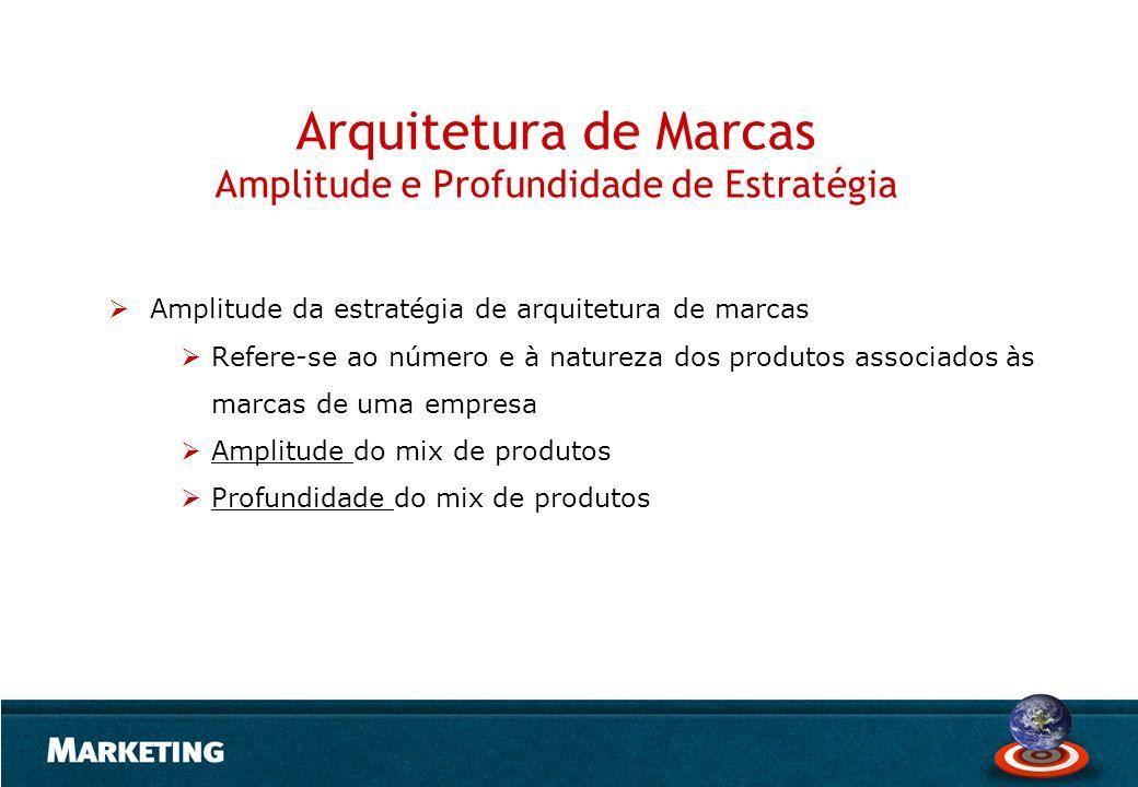 Arquitetura de Marcas Amplitude e Profundidade de Estratégia Amplitude da estratégia de arquitetura de marcas Refere-se ao número e à natureza dos pro