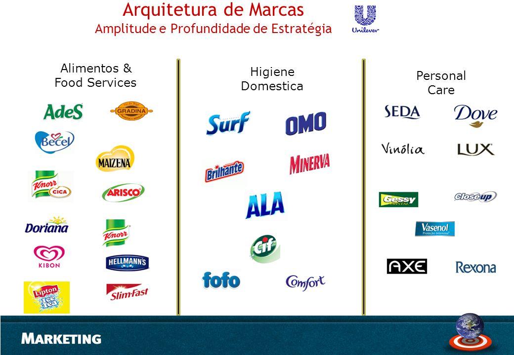 Arquitetura de Marcas Amplitude e Profundidade de Estratégia Alimentos & Food Services Higiene Domestica Personal Care