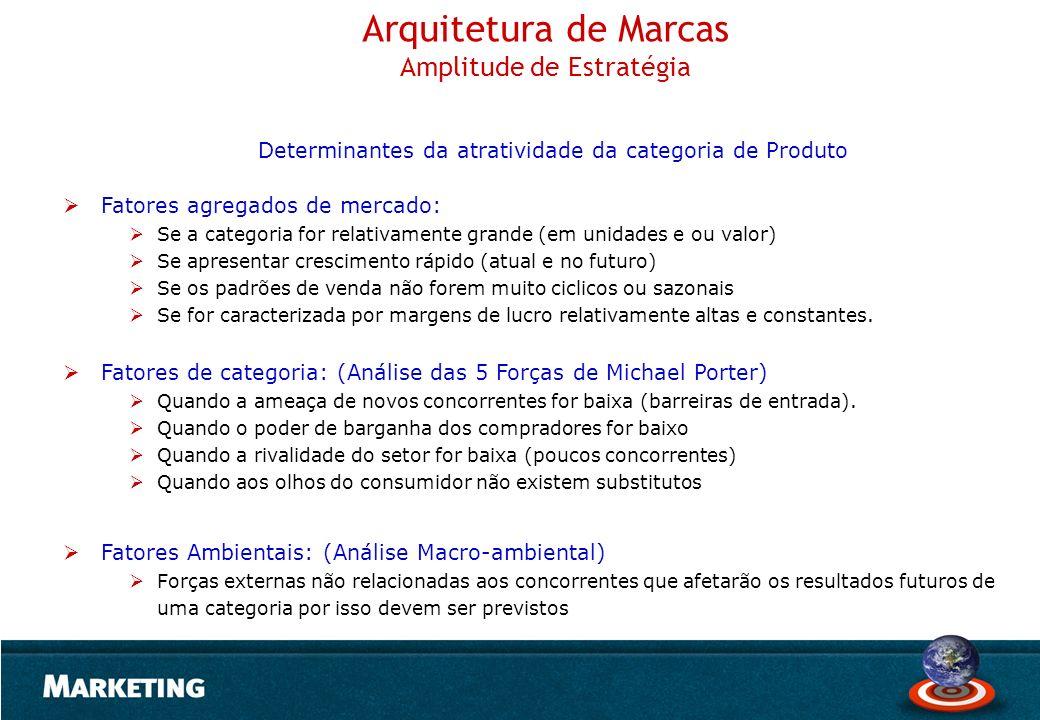 Arquitetura de Marcas Amplitude de Estratégia Determinantes da atratividade da categoria de Produto Fatores agregados de mercado: Se a categoria for r