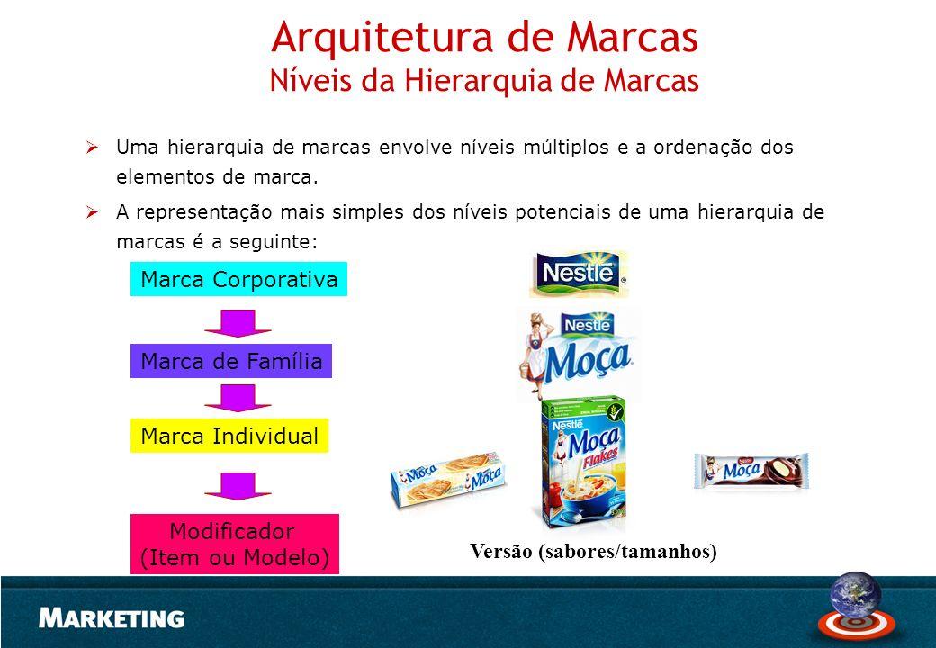 Arquitetura de Marcas Níveis da Hierarquia de Marcas Uma hierarquia de marcas envolve níveis múltiplos e a ordenação dos elementos de marca. A represe