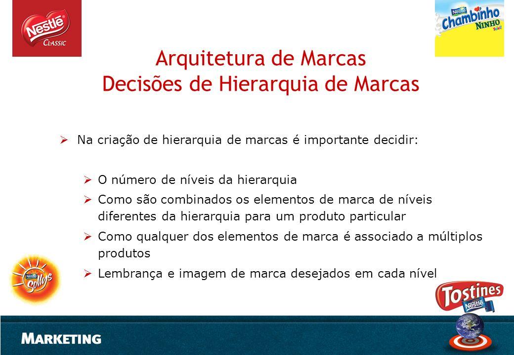 Arquitetura de Marcas Decisões de Hierarquia de Marcas Na criação de hierarquia de marcas é importante decidir: O número de níveis da hierarquia Como