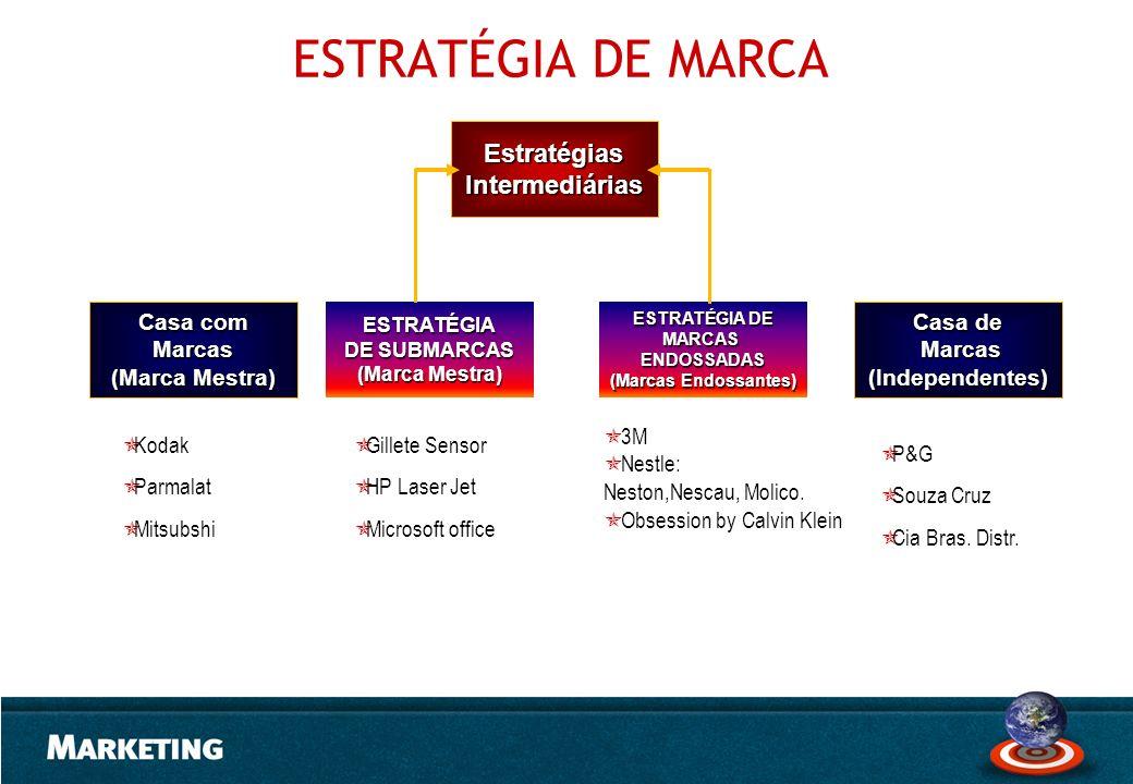 Casa com Marcas (Marca Mestra) Casa de Marcas Marcas(Independentes) ESTRATÉGIA DE MARCASENDOSSADAS (Marcas Endossantes) ESTRATÉGIA DE SUBMARCAS (Marca