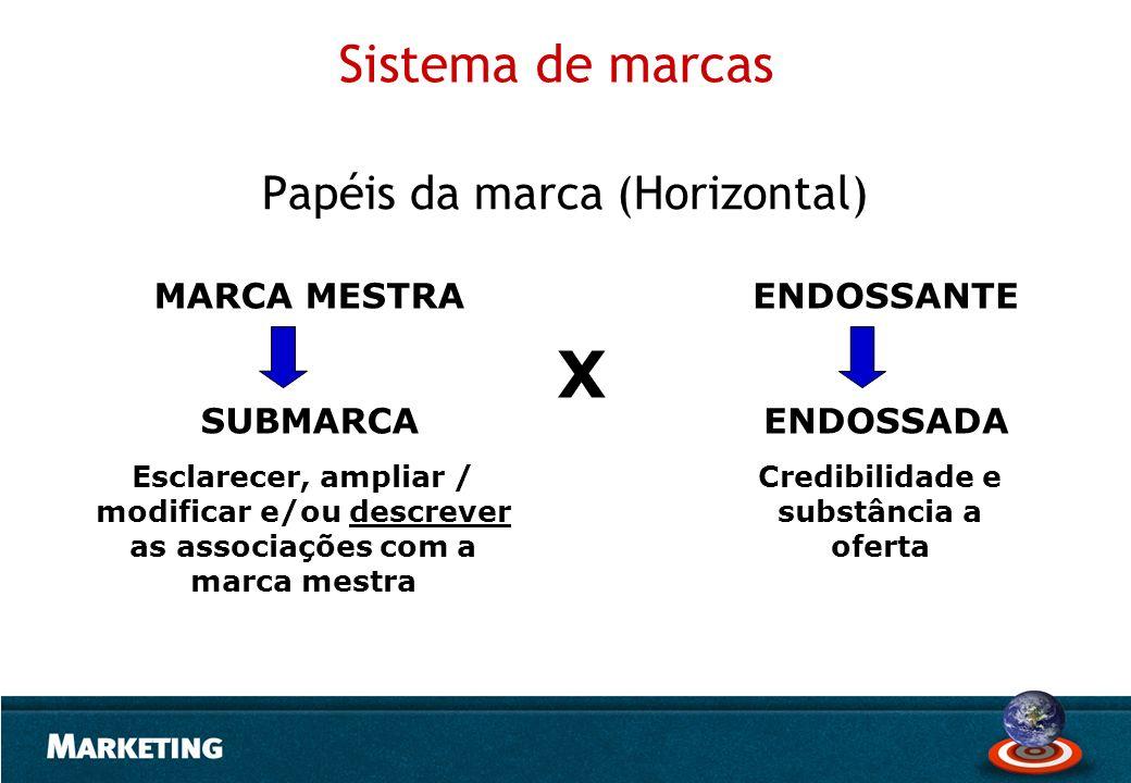 Sistema de marcas Papéis da marca (Horizontal) ENDOSSANTE ENDOSSADA X MARCA MESTRA SUBMARCA Credibilidade e substância a oferta Esclarecer, ampliar /
