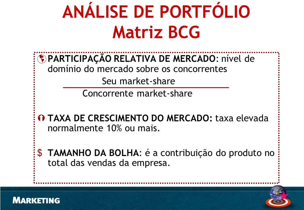 PARTICIPAÇÃO RELATIVA DE MERCADO: nível de domínio do mercado sobre os concorrentes Seu market-share Concorrente market-share TAXA DE CRESCIMENTO DO M