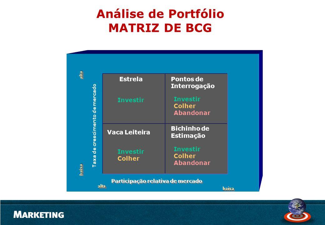 Análise de Portfólio MATRIZ DE BCG Estrela Bichinho de Estimação Vaca Leiteira Pontos de Interrogação Participação relativa de mercado Taxa de crescim