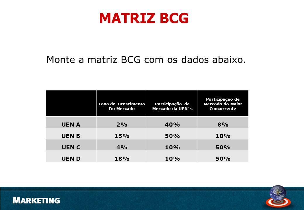 Monte a matriz BCG com os dados abaixo. Taxa de Crescimento Do Mercado Participação de Mercado da UEN´s Participação de Mercado do Maior Concorrente U