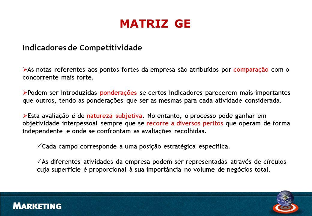 Indicadores de Competitividade As notas referentes aos pontos fortes da empresa são atribuídos por comparação com o concorrente mais forte. Podem ser