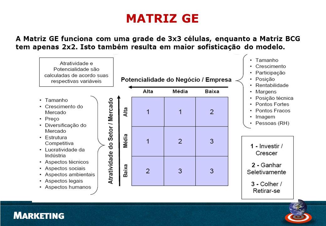 A Matriz GE funciona com uma grade de 3x3 células, enquanto a Matriz BCG tem apenas 2x2. Isto também resulta em maior sofisticação do modelo.