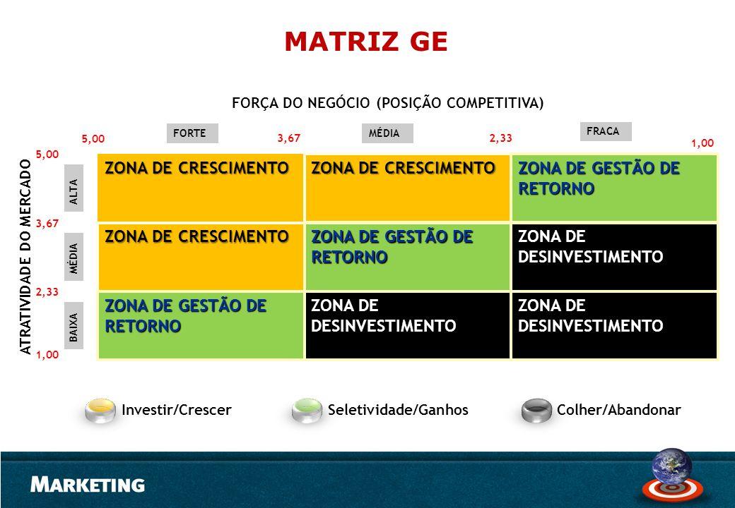 ATRATIVIDADE DO MERCADO ZONA DE CRESCIMENTO ZONA DE GESTÃO DE RETORNO ZONA DE CRESCIMENTO ZONA DE GESTÃO DE RETORNO ZONA DE DESINVESTIMENTO ZONA DE GE