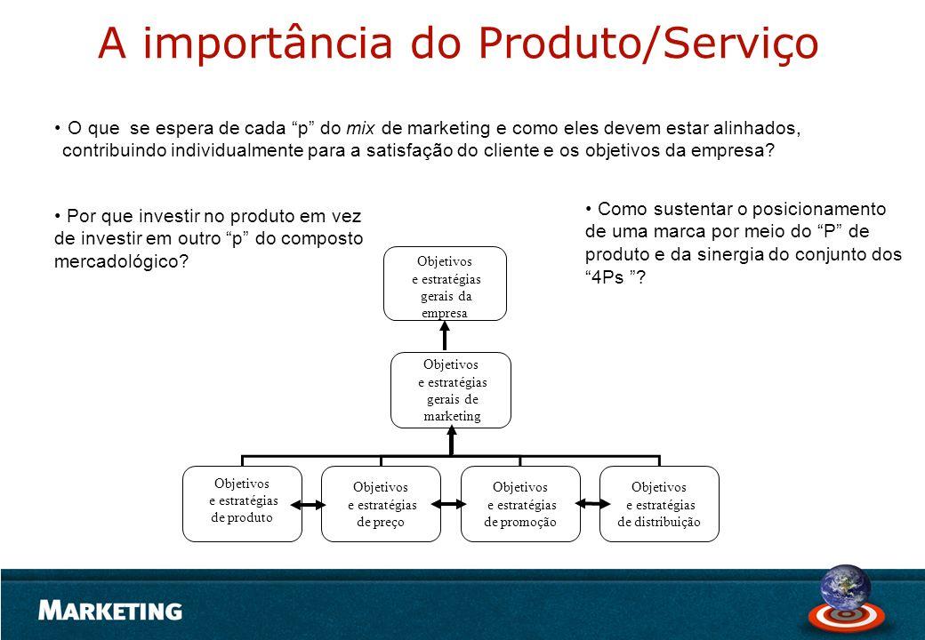 A importância do Produto/Serviço O que se espera de cada p do mix de marketing e como eles devem estar alinhados, contribuindo individualmente para a