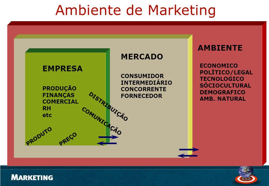 Ambiente de Marketing PRODUÇÃO FINANÇAS COMERCIAL RH etc ECONOMICO POLÌTICO/LEGAL TECNOLOGICO SÓCIOCULTURAL DEMOGRAFICO AMB. NATURAL CONSUMIDOR INTERM