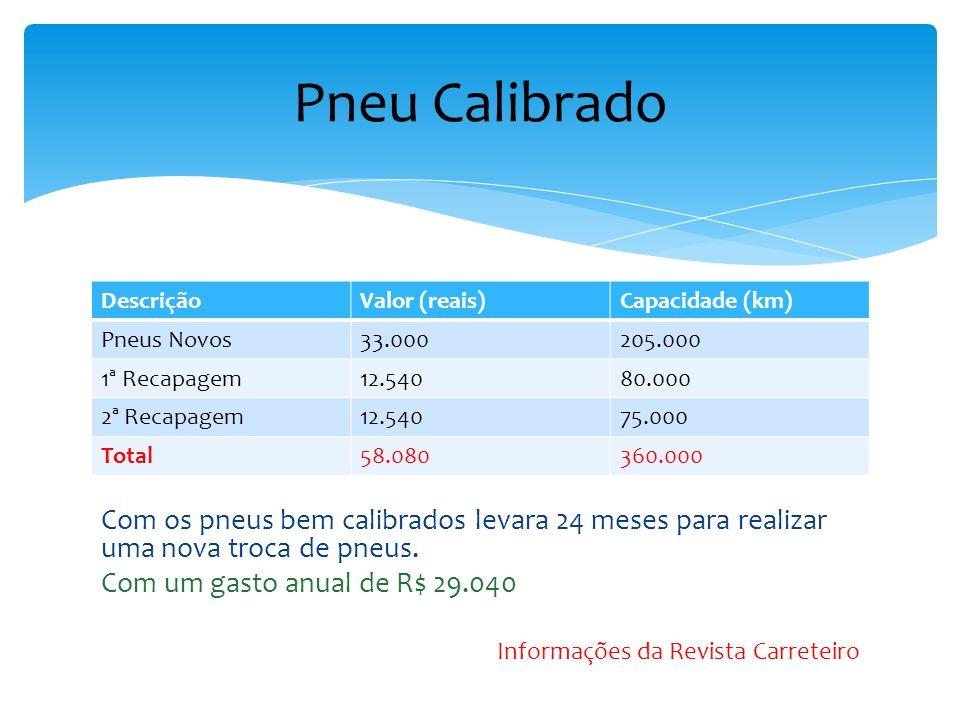 22 pneus – Trucado + 3 eixos Pneu Novo – 1.500 reais Cap.