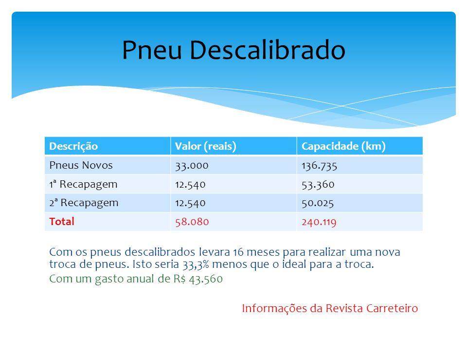 DescriçãoValor (reais)Capacidade (km) Pneus Novos33.000205.000 1ª Recapagem12.54080.000 2ª Recapagem12.54075.000 Total58.080360.000 Pneu Calibrado Com