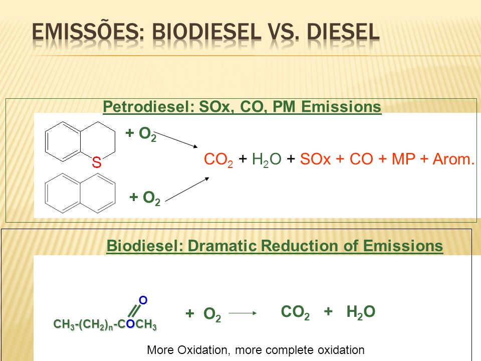 Petrodiesel: SOx, CO, PM Emissions CH 3 -(CH 2 ) n -COCH 3 O Biodiesel: Dramatic Reduction of Emissions + O2+ O2 CO 2 + H 2 O + SOx + CO + MP + Arom.