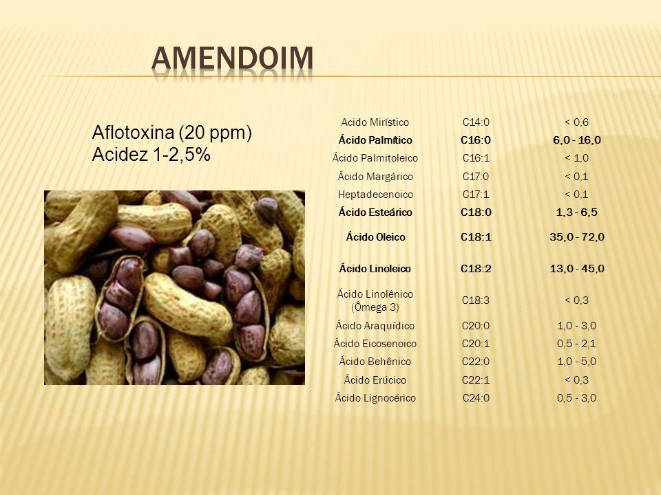 Aflotoxina (20 ppm) Acidez 1-2,5% Acido MirísticoC14:0< 0,6 Ácido PalmíticoC16:06,0 - 16,0 Ácido PalmitoleicoC16:1< 1,0 Ácido MargáricoC17:0< 0,1 Hept