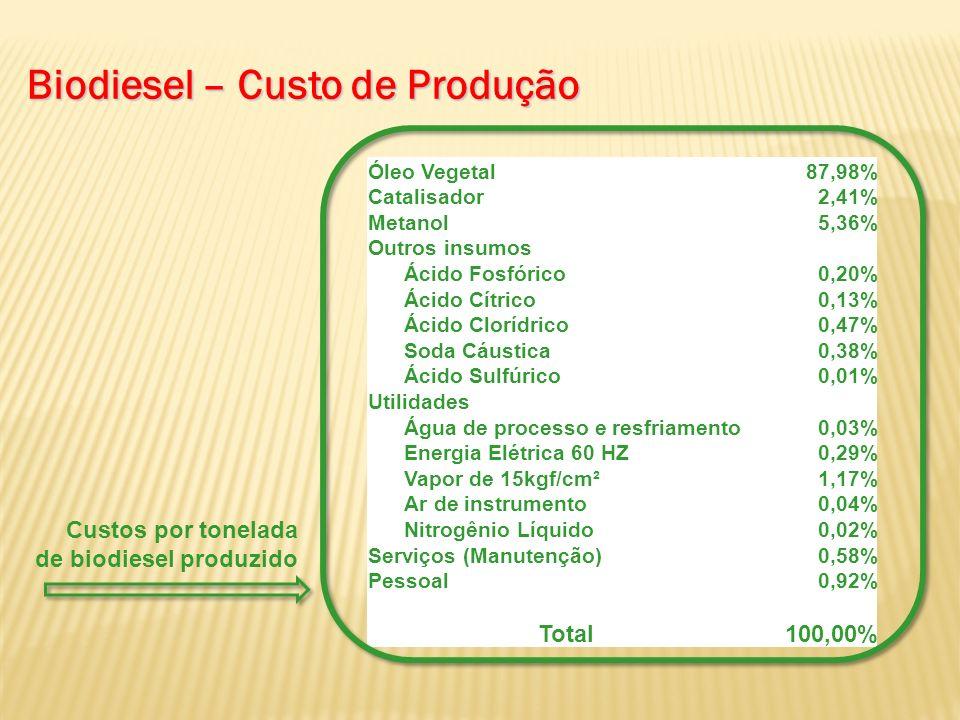 Biodiesel – Custo de Produção Óleo Vegetal87,98% Catalisador2,41% Metanol5,36% Outros insumos Ácido Fosfórico0,20% Ácido Cítrico0,13% Ácido Clorídrico