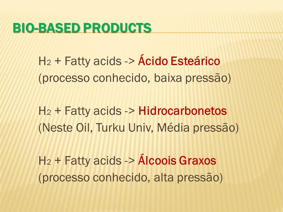 BIO-BASED PRODUCTS H 2 + Fatty acids -> Ácido Esteárico (processo conhecido, baixa pressão) H 2 + Fatty acids -> Hidrocarbonetos (Neste Oil, Turku Uni