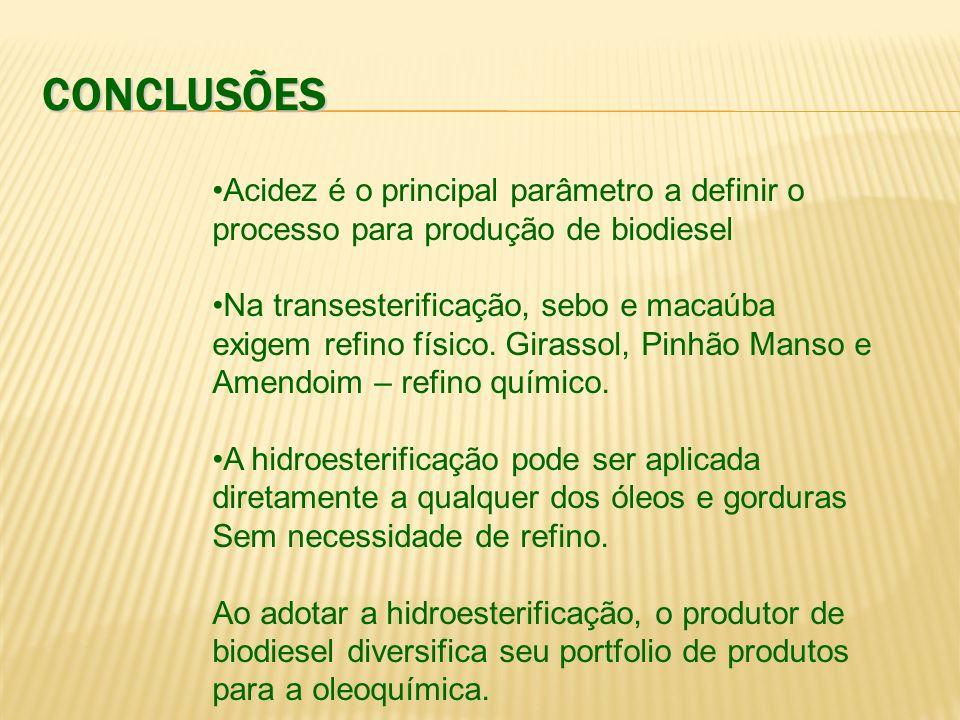 CONCLUSÕES Acidez é o principal parâmetro a definir o processo para produção de biodiesel Na transesterificação, sebo e macaúba exigem refino físico.