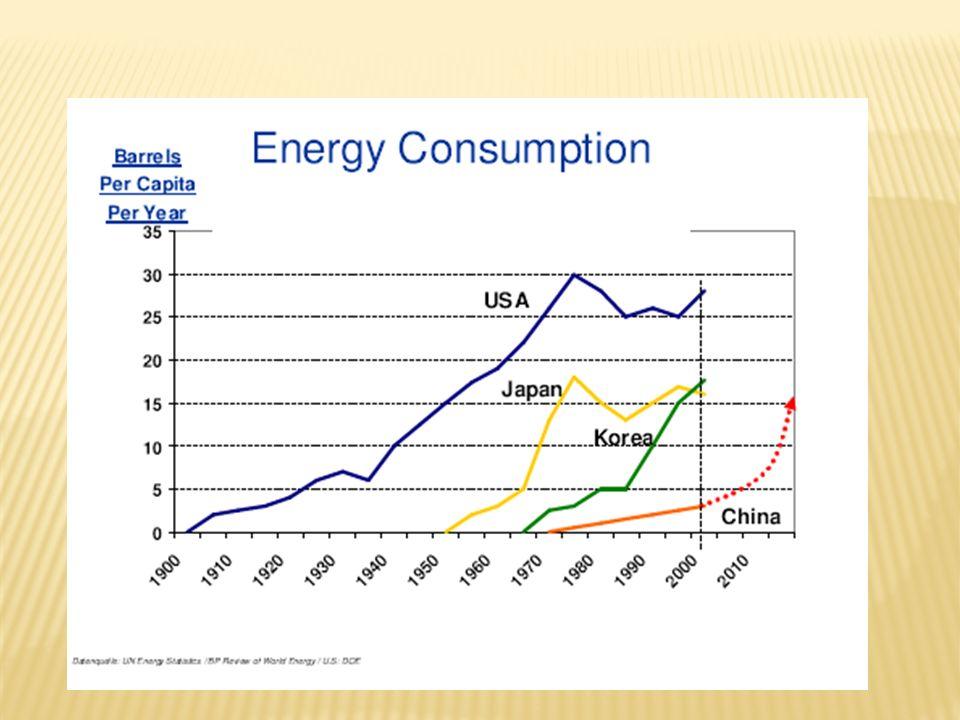 Fuel Market Share (Billion gal/year) Demanda estimada (0-1% de aumento ao ano) Demanda estimada (2-4% de aumento ao ano) Demanda estimada (0-0,3% de aumento ao ano)