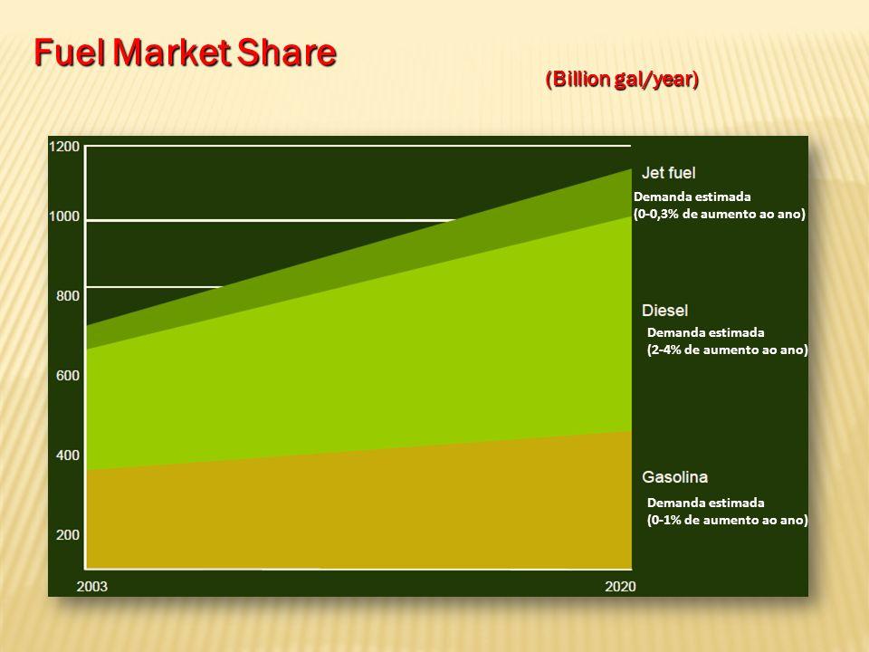 Mercado Mundial de Combustíveis Total Transportation Fuel Market : $2 trillion Diesel market: $1.061 billion Gasoline Market: $789 billion Jet-fuel market: $155 billion