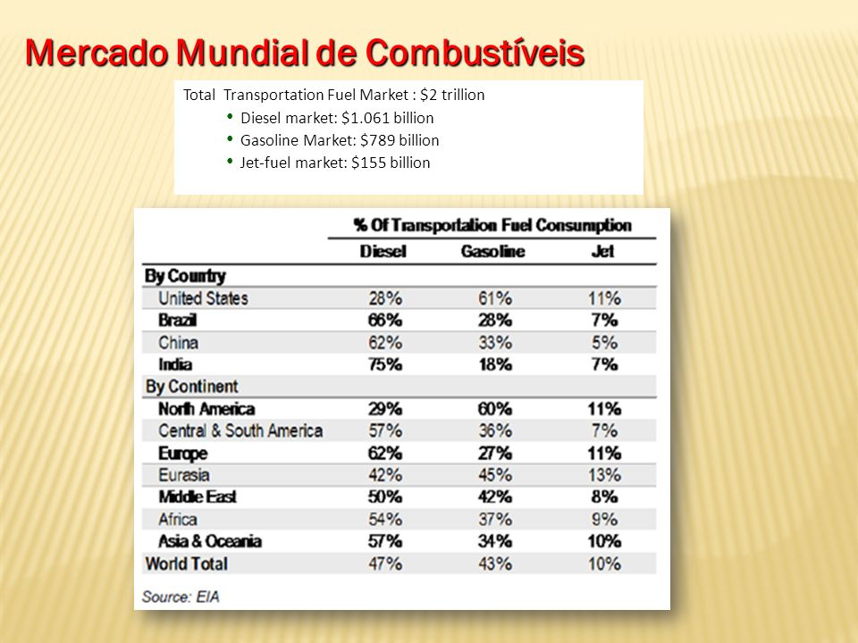 Mercado Mundial de Combustíveis Total Transportation Fuel Market : $2 trillion Diesel market: $1.061 billion Gasoline Market: $789 billion Jet-fuel ma