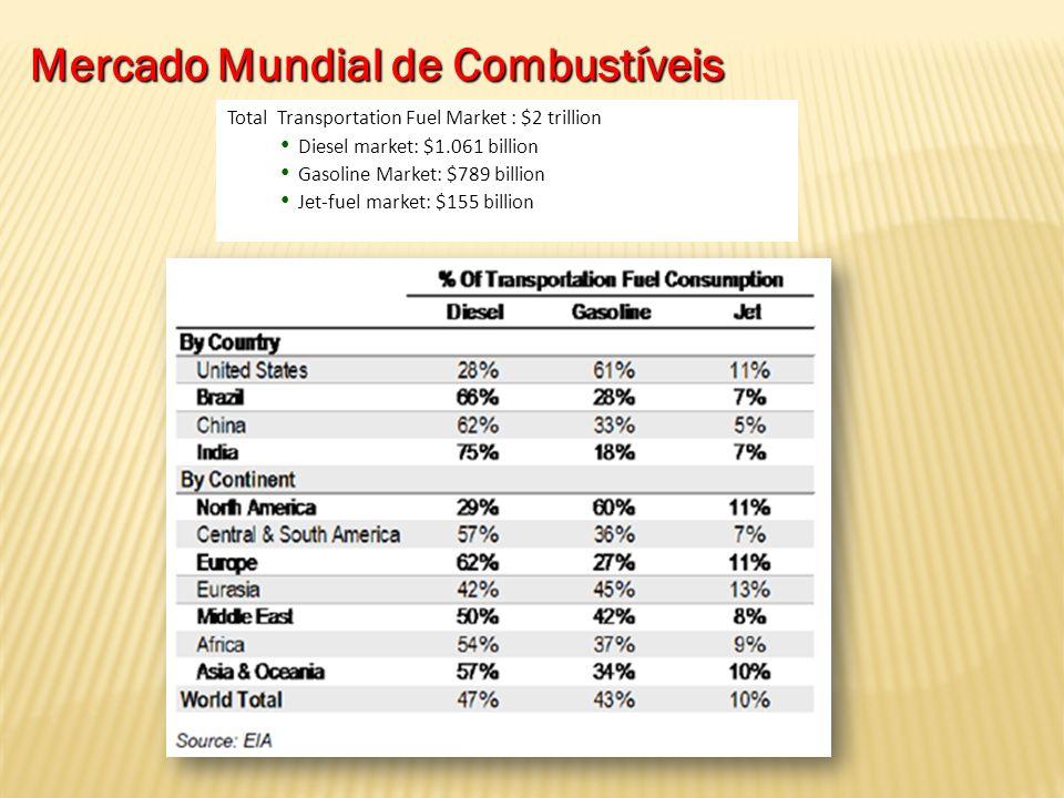 Consumo de Combustíveis * * * * Preços médios de São Paulo, calculados com base em dados de out/09