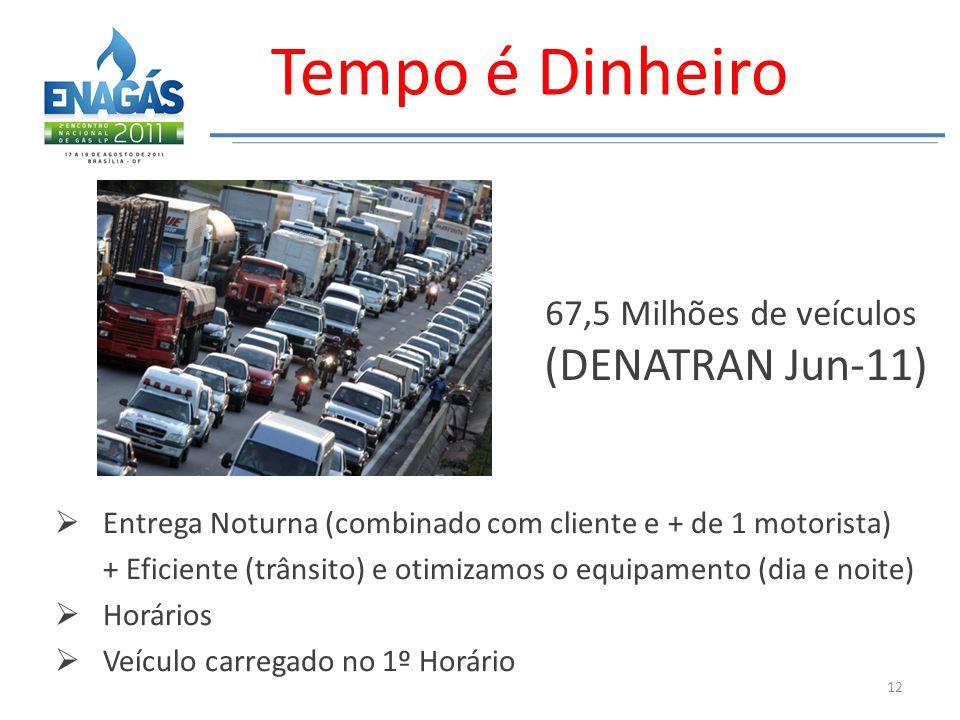 Entrega Noturna (combinado com cliente e + de 1 motorista) + Eficiente (trânsito) e otimizamos o equipamento (dia e noite) Horários Veículo carregado no 1º Horário 67,5 Milhões de veículos (DENATRAN Jun-11) 12 Tempo é Dinheiro