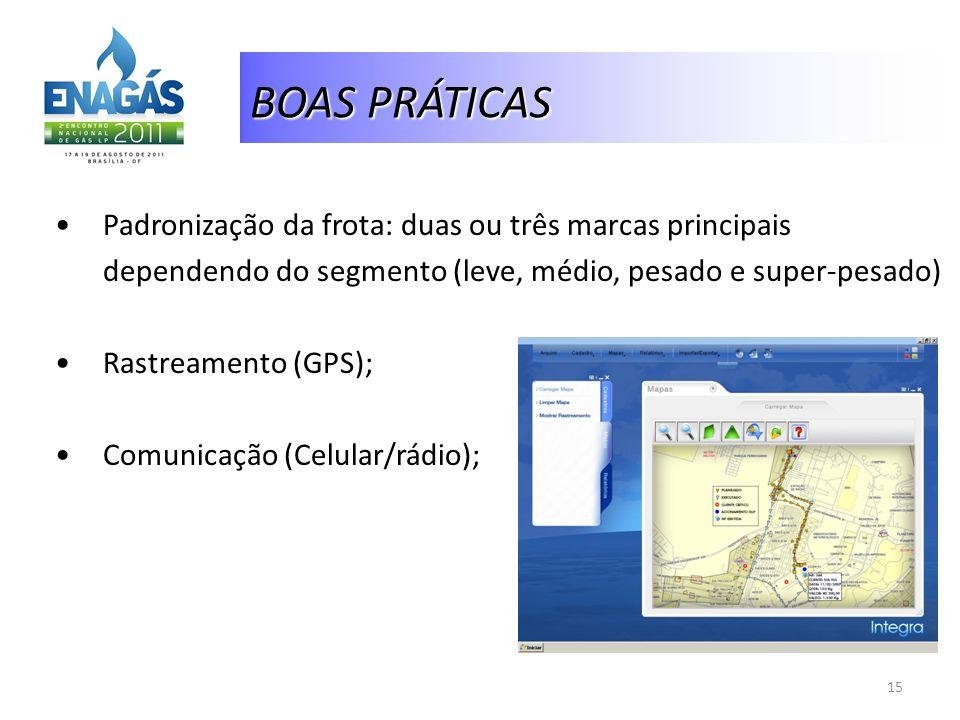 BOAS PRÁTICAS Padronização da frota: duas ou três marcas principais dependendo do segmento (leve, médio, pesado e super-pesado) Rastreamento (GPS); Co