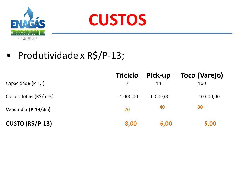 Produtividade x R$/P-13; CUSTOS TricicloPick-upToco (Varejo) Capacidade (P-13)714160 Custos Totais (R$/mês) 4.000,00 6.000,00 10.000,00 Venda-dia (P-1