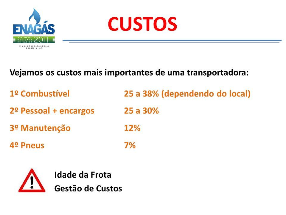 Idade da Frota Gestão de Custos CUSTOS Vejamos os custos mais importantes de uma transportadora: 1º Combustível 25 a 38% (dependendo do local) 2º Pess